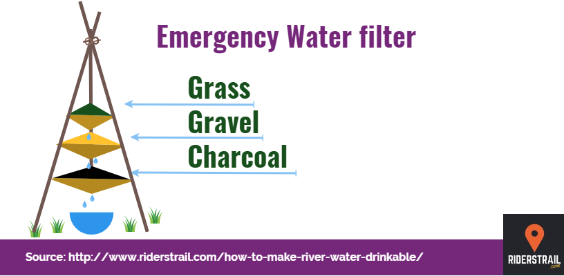 Water filter using Grass, Charcoal and Gravel